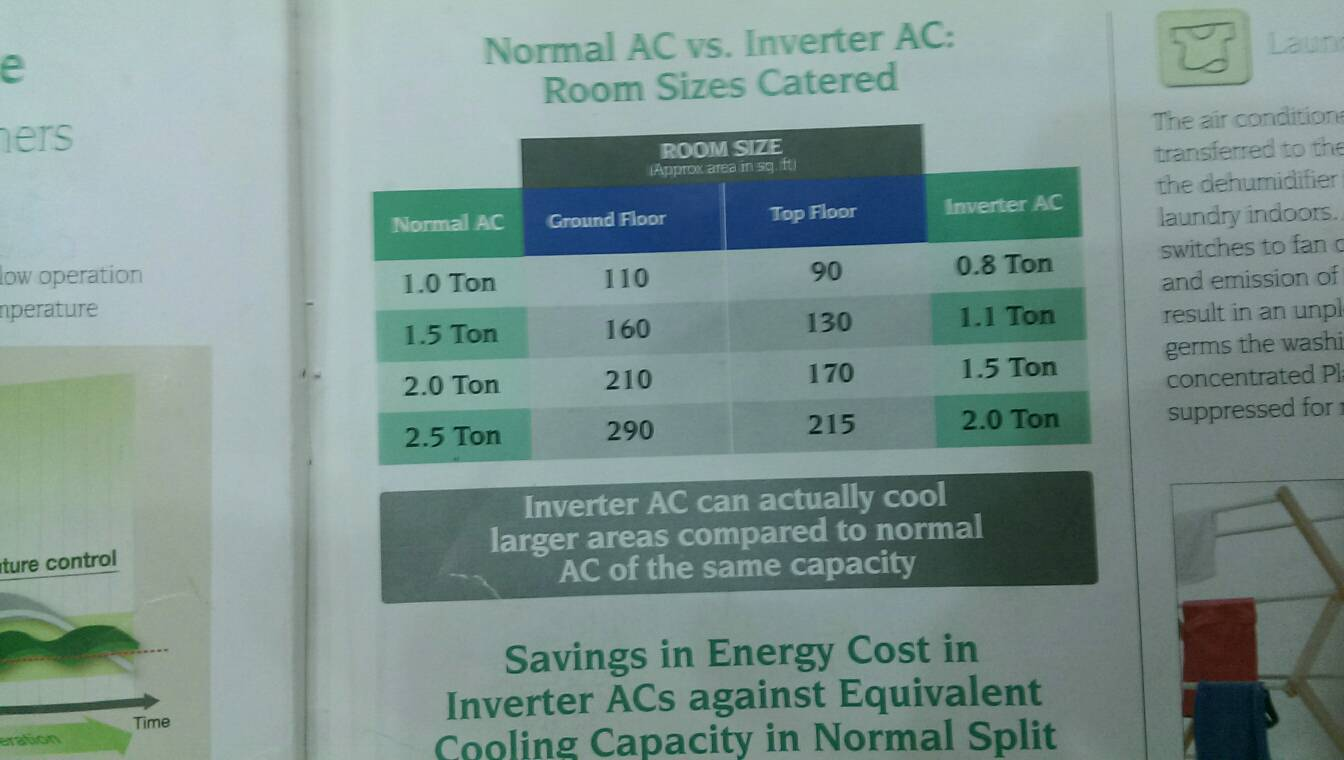 Need Help Buying An Ac For 130 Sq Feet Room Digit Technology Discussion Forum